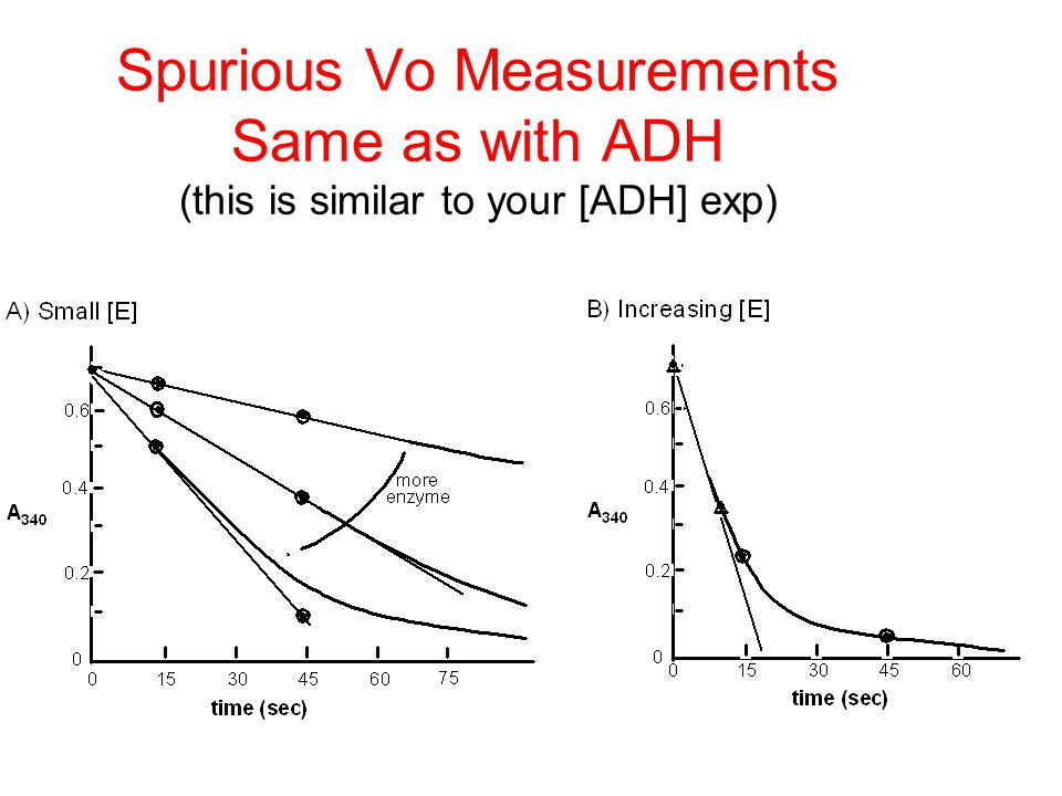 Spurious Vo Measurements Same as with ADH (this is similar to your [ADH] exp)
